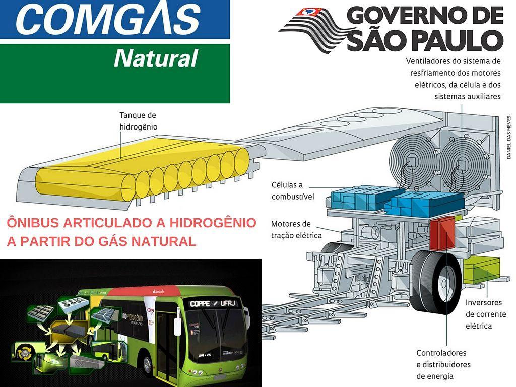 Ônibus articulado a hidrogenio a partir do gás natural Governo de São Paulo e Comgas