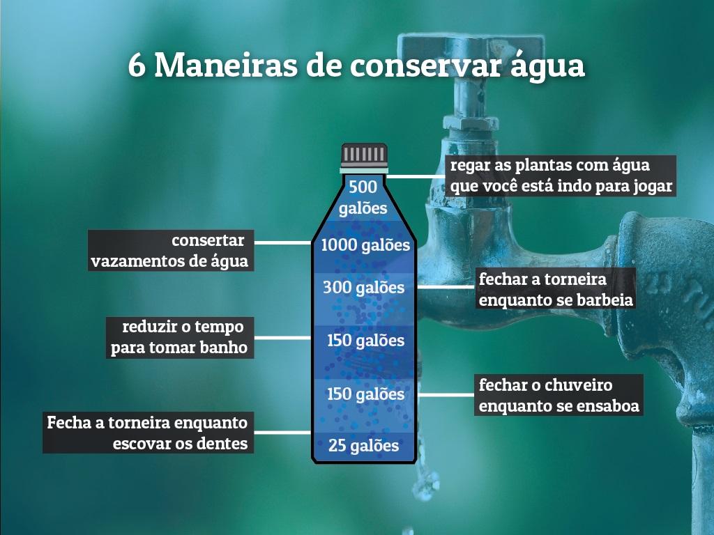 6 maneiras de conservar água