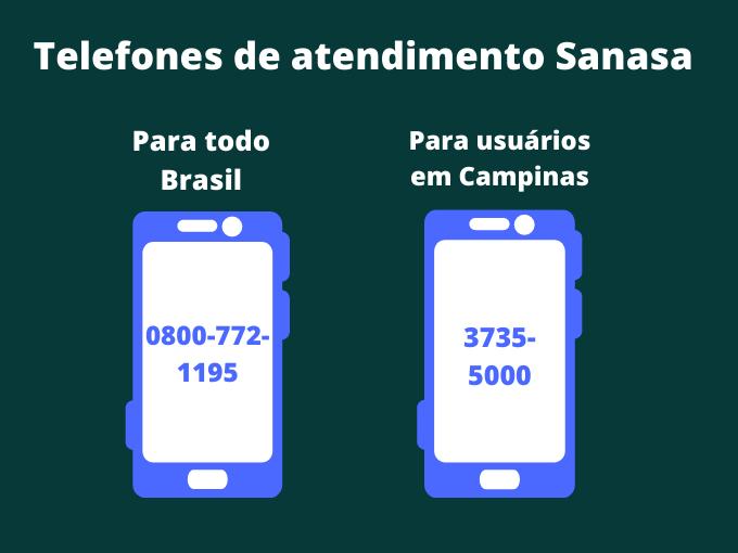 Telefones de atendimento Sanasa
